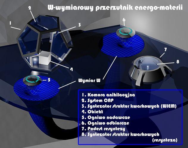 W-wymiaowy przerzutnik energo-materii Schemat wizualny